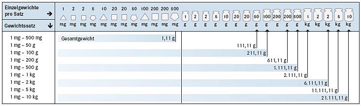 M1 Gewichtsatz 1 g im Kunststoff Etui KERN 344-064 Geeicht 1 kg Edelstahl